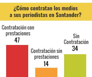 ¿Qué pasa en Santader?